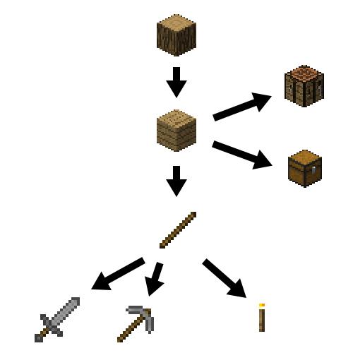 原木から作れるアイテム