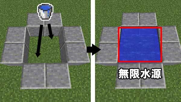2×2型の無限水源