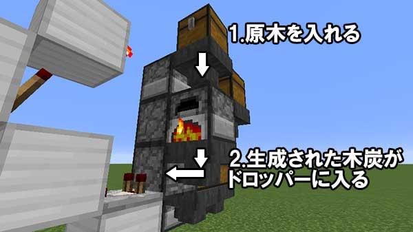 木炭が振り分けられる流れ