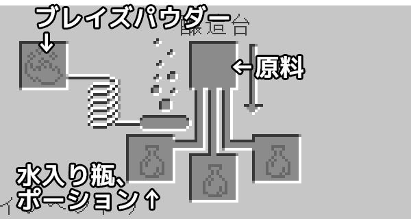 醸造台のアイテムセット画面