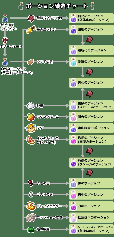 ポーション醸造チャート