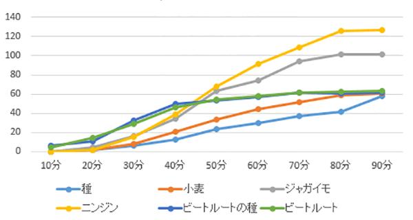 収穫できる個数のグラフ