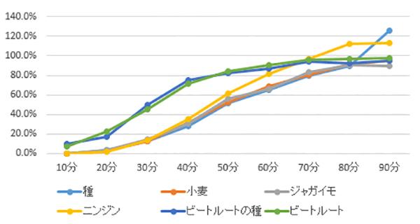 作物の成長スピード比較グラフ