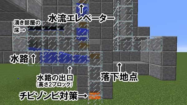 エレベーターとの接続部分