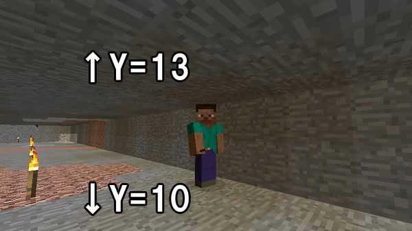 Y=11に立ったときに見える層