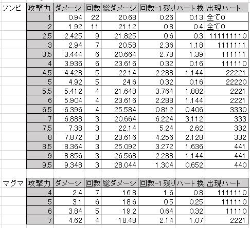 ダメージ量・軽減率の計算記録