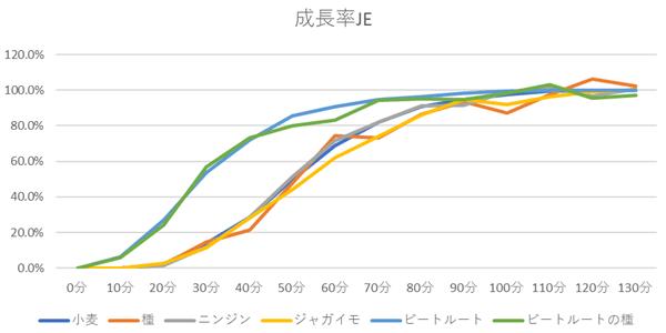 成長率の折れ線グラフ