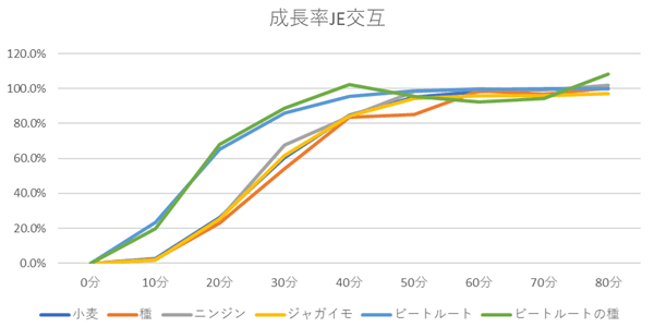 JE交互の成長率グラフ