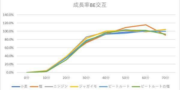 統合版の複作での成長率グラフ