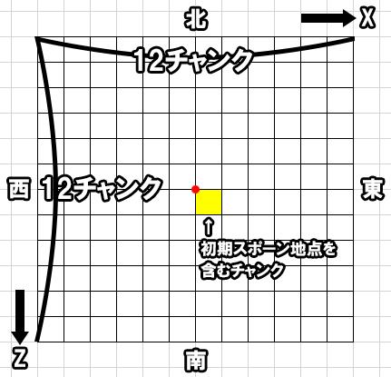 スポーンチャンクの図