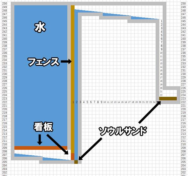 ドラウンドトラップの設計図